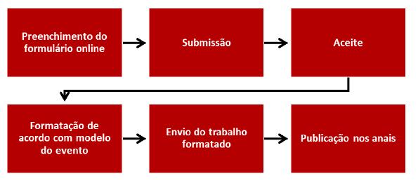 1. Preenchimento do formulário online 2. Submissão 3. Aceite 4. Formatação de acordo com modelo do evento 5. Envio do trabalho formatado 6. Publicação nos anais